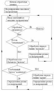 Реферат Оптимизация параметров исполнительного органа  Общий алгоритм метода <q>дождя< q>