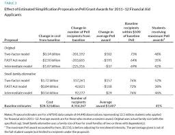 Pell Grant Efc Chart Simplifying Federal Student Aid A Closer Look At Pell