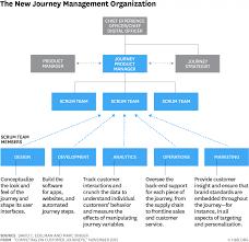 Digital Team Org Chart Digital Marketing Transformation 3 Strategic Pillars Of