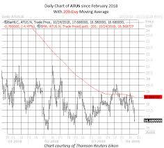Altice Usa Stock Flashes Bearish Signal Wealth365 News