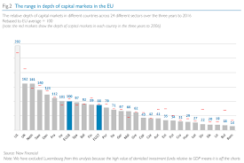 Report The Size Depth Growth Opportunity In Eu Capital
