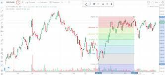 Interesting Features On Tradingview Varsity By Zerodha