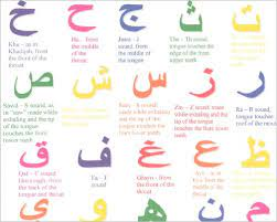 23 arabic alphabet letters to