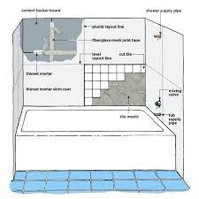 wll instlltion instll installing shower surround wall kit fiberglss pertining nd pln repir crcked
