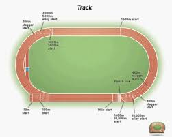 Track And Field Conversion Chart Track Field Dimensions Isport Com Track Field Track