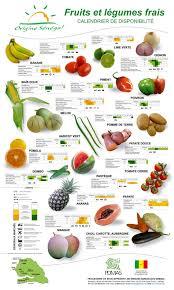 Exhaustive Seasonal Fruits Vegetables Chart Seasonal