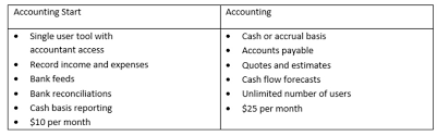 Do Your Best Small Business Accounting