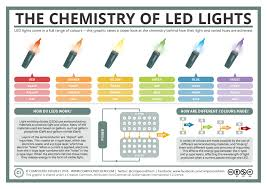 Different Types Of Led Lights A Basic Guide To How Led Lights Work Compound Interest