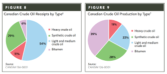 Should Canada Refine Its Crude Oil Instead Of Or Before