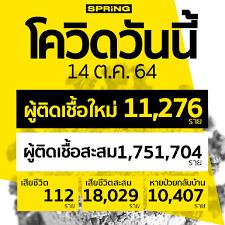 โควิดวันนี้ ติดเชื้อเพิ่ม 10,276 ราย สะสม 1,751,704 ราย เสียชีวิต 112 ราย