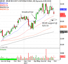 Mgm Resorts International Trade Level You Should Know