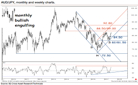 Aud Jpy Chart Aud Jpy Technical Analysis Looks Poised For Higher