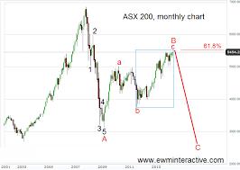 Can Asx Chart Asx 200 Australia It Is Time Ewm Interactive