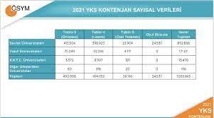 2021 YKS tercih kılavuzu ÖSYM tarafından yayınlandı
