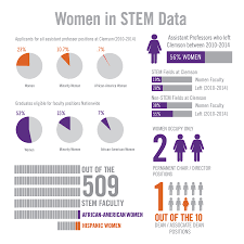 Clemson Ethnic Diversity Pie Chart Women Diversity In Stem Focus Of 3 4 Million Grant To Clemson