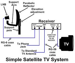 tv wiring diagram for 92 damon rv all wiring diagrams wiring diagram for satellite tv schematics and wiring diagrams