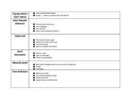 To Kill A Mockingbird Character Chart To Kill A Mockingbird Character Chart Homework To Kill A