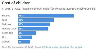 Cost Of Raising A Child Chart The Cost Of Raising Children In America Is Soaring Easy Money