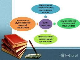 Презентация на тему Отчет о прохождении производственной  2 Цели практики закрепление