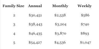 Wic Chart Income Wic Eligibility Guidelines Expanded Through 2019 70 West