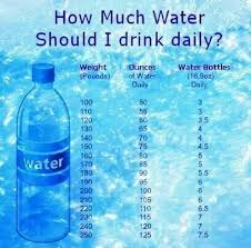 Water Intake By Weight Chart How Much Water To Drink If You Are Trying To Lose Weight