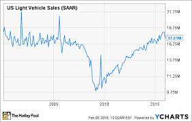 Why Record Auto Sales Have Investors Worried The Motley Fool