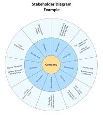Marketing Circular Diagram Stakeholder Diagram Business