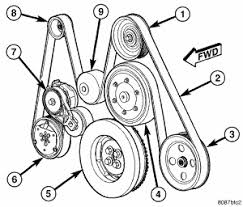2005 chevrolet 6 6 diesel belt diagram fixya how does a fan belt for a 2005 cummings diesel go diagram