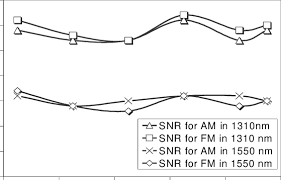 Measured Signal To Noise Ratio In The Vhf And Near Uhf