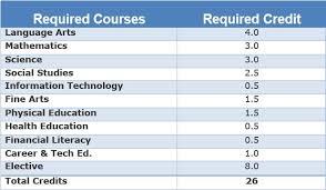 High School Graduation Requirements Mjhs Nebo Edu