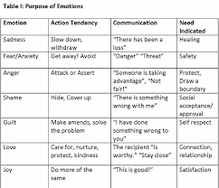 Listening To Your Authentic Self The Purpose Of Emotions