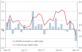 Monthly Retail Sales Chart United States Retail December 2018