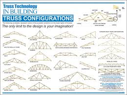 Ceiling Truss Span Chart Engineered Truss Mountain View Construction