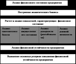 Дипломная работа Анализ платежеспособности и финансовой  Дипломная работа Анализ платежеспособности и финансовой устойчивости предприятия на примере ОАО Верхнекамскнефтехим