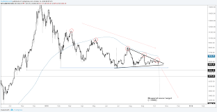 Bitcoin Price Chart Triangle Breakout To Further Along