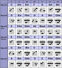 Chords References Guitar Chords Guitar Lessons Guitar