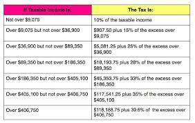 2014 Irs Tax Brackets