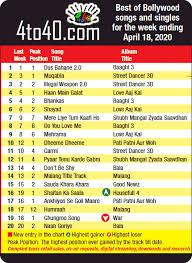 top 20 bollywood songs 2020 2021 kids