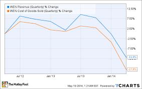 Will Wendys Slowdown Continue The Motley Fool
