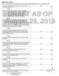 Irs Draft Form 8995 Instructions Include Helpful Qbi