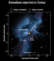 Движение Солнечной системы в галактике Млечный путь Ближайшие окрестности Солнца