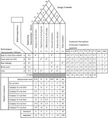 House Of Quality Chart Fuzzy Multicriteria Models For Quality Function Deployment