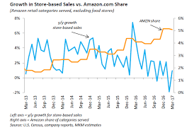 This Chart Shows How Quickly Amazon Is Eating The Retail World