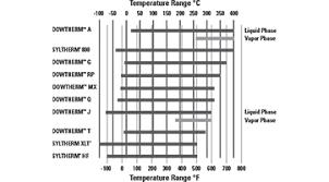 Dowfrost Freeze Chart Heat Transfer Fluid Synthetic Calculator Dow Inc