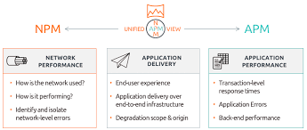 Application Performance Management Unified Npm And Apm For Complete End User Visibility
