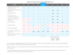 Compare Medicare Supplement Plan F To Plan G