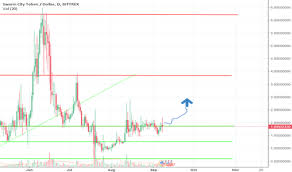 Swt Chart For Bittrex Swtusd By Govindbhai Tradingview