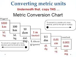 Metric Conversion Chart Mm Cm M Km Metric System Conversion Online Charts Collection