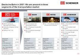 Deutschsprachige Charts The Transportation And Logistics Division Of Deutsche Bahn