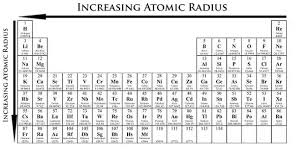 How To Use The Periodic Table To Identify Trends In